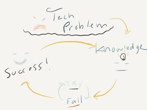 The Tech-Savvy Cycle